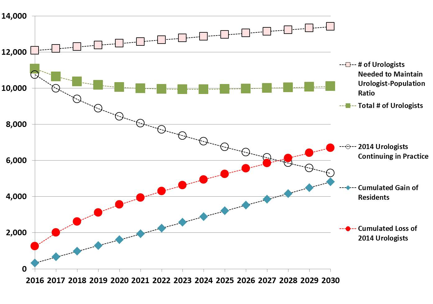 NEAUA - Projecting the Supply of Practicing Urologists in